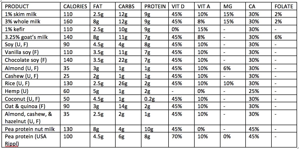 Vegan milk comparison chart