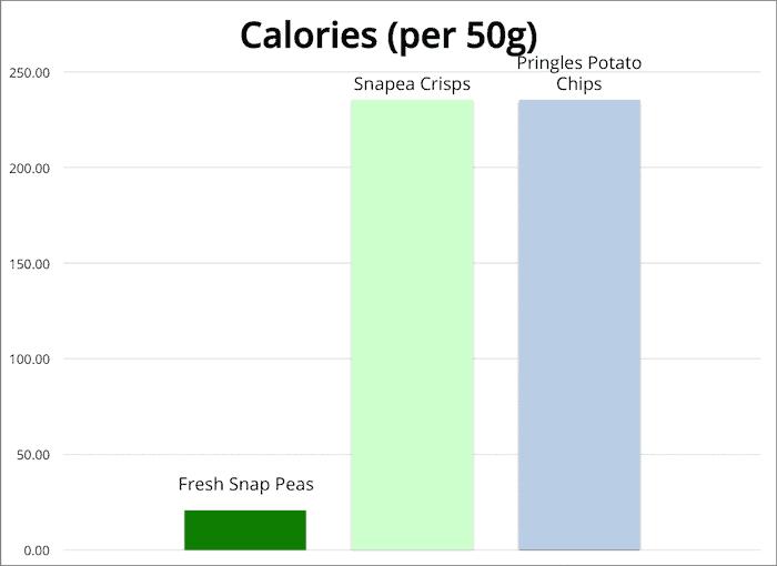Chart of calories for snapea crisps